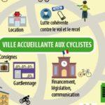 Pourquoi un Plan vélo à Niort?